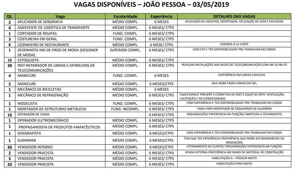 Paraíba Online • Sine oferece 179 oportunidades de emprego em seis municípios da Paraíba