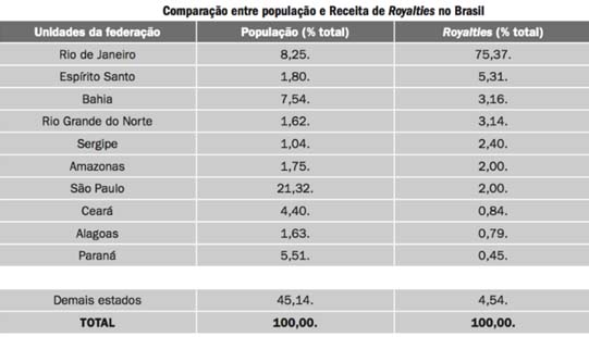Paraíba Online • Sobre royalties do petróleo