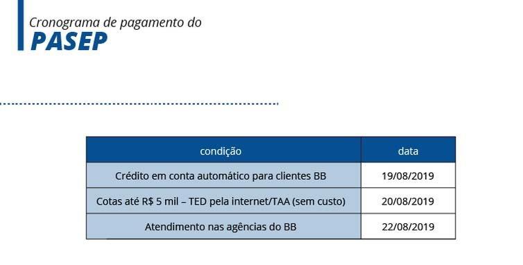 Paraíba Online • Caixa e Banco do Brasil iniciam pagamento de cotas do PIS/Pasep