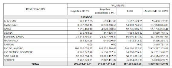 Paraíba Online • Coluna de Arlindo Almeida: Distribuição injusta