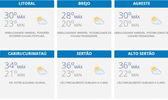 Paraíba Online • Confira a previsão do tempo para este domingo em toda Paraíba