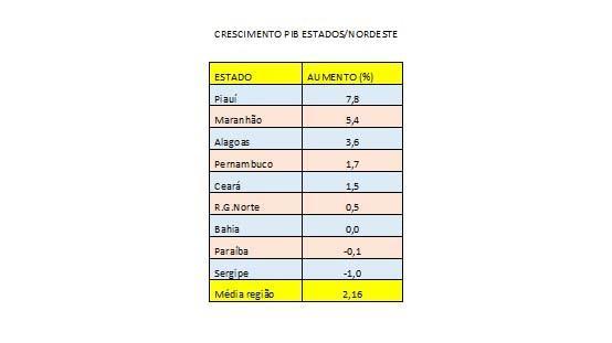 Paraíba Online • Arlindo Almeida: Novos números - PIB das regiões e da Paraíba