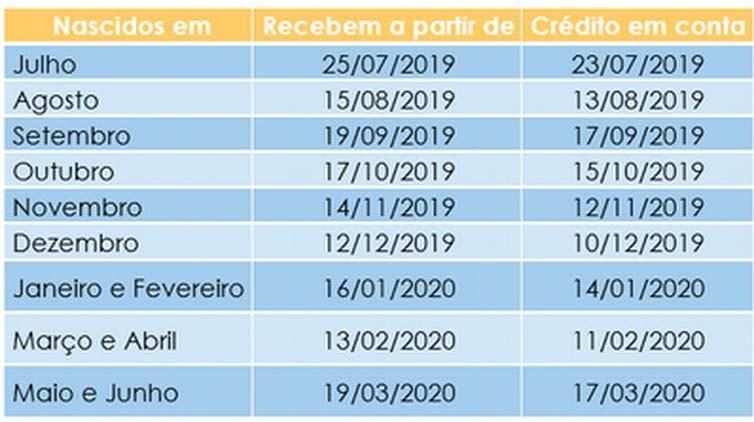 Paraíba Online • Banco do Brasil e Caixa começam a pagar hoje abono do PIS/Pasep