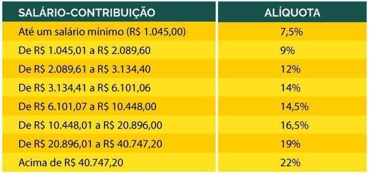 Paraíba Online • Novas alíquotas da Previdência Social entram em vigor no próximo domingo