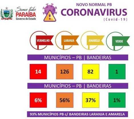 Paraíba Online • Estado divulga bandeiras para retomada gradual das atividades nos municípios