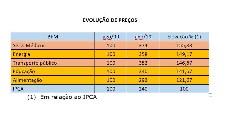 Paraíba Online • Arlindo Almeida: Inflação e preços no Brasil