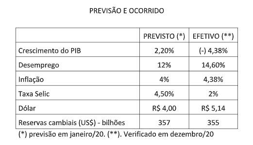 Paraíba Online • Arlindo Almeida: E 2021! O que esperar?